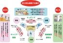 長野大学COC+事業概念図