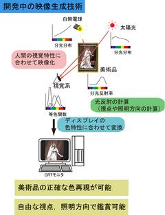 企業情報学部で開発中の美術品の3DCG再現システム