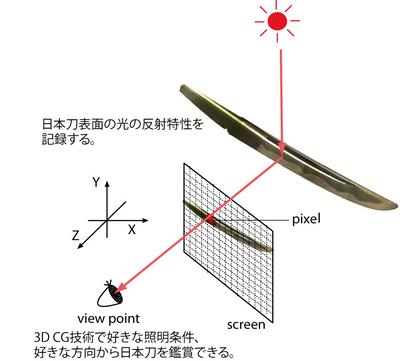 光反射計測と 3D CG に基づいた日本刀デジタルアーカイブ技術