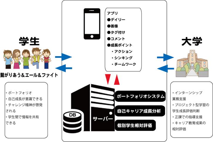 キャリア形成ポートフォリオアプリ_イメージ図
