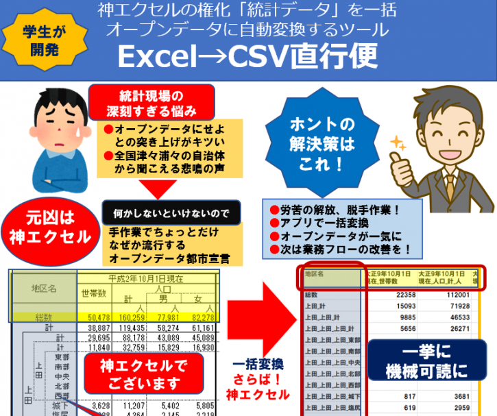 アプリ「Excel→CSV直行便」概念説明図